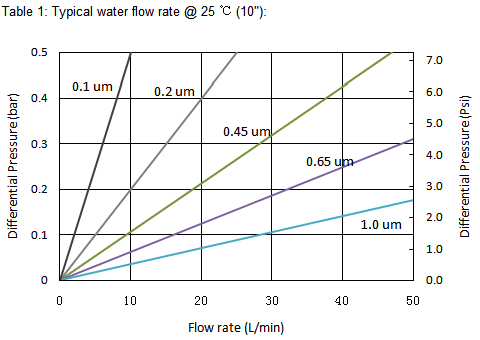typical water flow